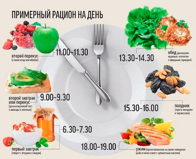 При составлении рациона выбирайте продукты богатые белком и одновременно с наименьшим содержанием жиров и углеводов
