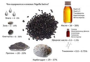 В составе масла преобладают полиненасыщенные жирные кислоты (57%), 27% мононенасыщенных жирных кислот и 16% насыщенных