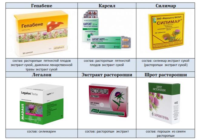 Наиболее популярный компонент растительных гепатопротекторов — вещество силимарин, источником которого является травянистое растение расторопша пятнистая