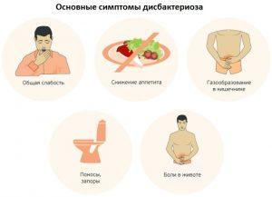Симптомы, по которым человек может самостоятельно диагностировать у себя дисбактериоз