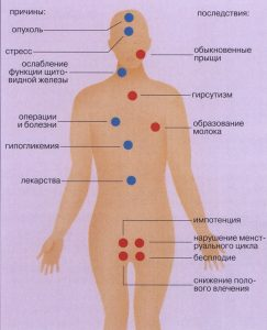 Как видно из текста выше, всего один гормон помогает организму с рядом проблем, но его недостаток или наоборот переизбыток всегда носит только негативный характер для женского организма