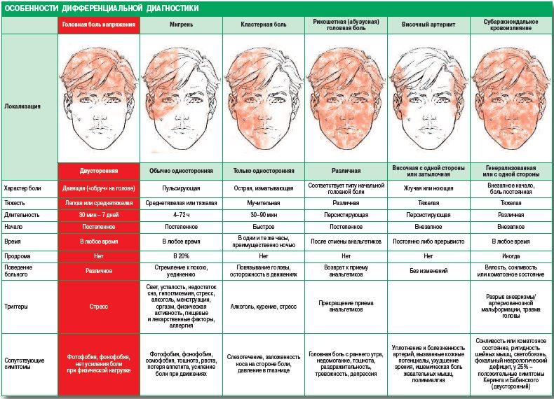 Диагностика болей головы, лица, по очагам болевого синдрома и классификация причин, для диагностики. Фото кликабельно.