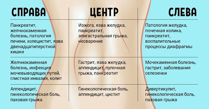Почему болит левый бок, правый бок и центр внизу живота у женщин, что болит в верхней части живота.