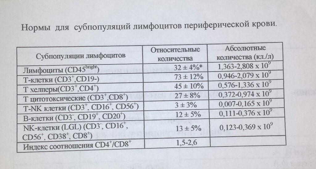 На фото пример анализа лимфоцитов на нормы для субпопуляций лимфоцитов периферической крови.