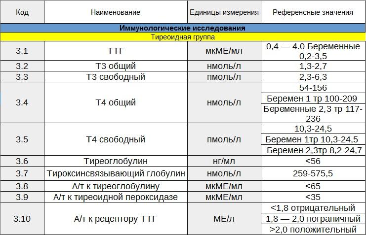 На фото пример таблицы Иммунологического исследования тиреоидной группы ТТГ - Т3 общий, Т3 свободный, Т4 общий, Т4 свободный, тиреоглобулин, тироксинсвязывающий глобулин, А/Т к тиреоглобулину, А/Т к тиреоидной пероксидазе, А/Т к рецептору ТТГ.