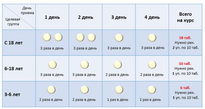 На фото показана схема курса приема таблеток Кагоцел с возраста 3-6 лет, 6-18 лет и с 18 лет.