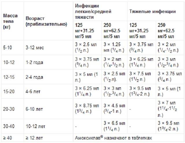 На фото таблица приема таблеток Амоксиклав и суспензии, для детей грудничков и подростков, по годам. Делится на инфекции легкие / средней тяжести и тяжелые инфекции.