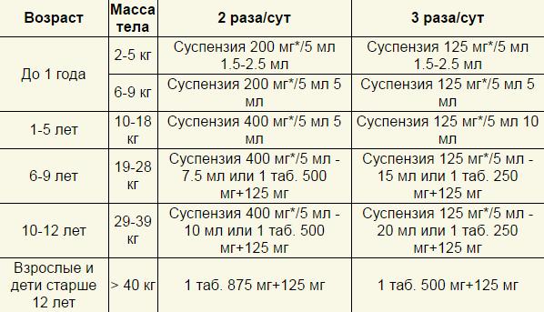 На фото таблица приема таблеток и суспензии Аугментин грудничкам, детям и подросткам.