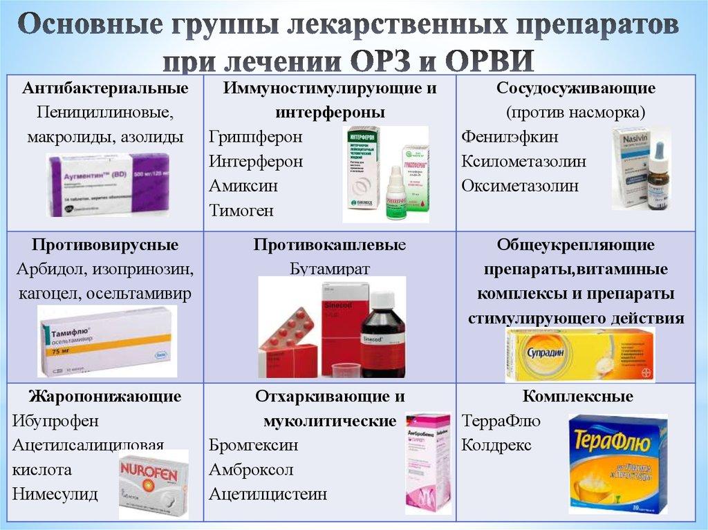 На фото примеры лекарств при лечении ОРЗ и ОРВИ.