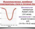 Пониженная и низкая температура тела: 36, 35, 34, 33°С – все причины, симптомы и что это значит?