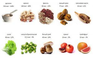В этой таблице обозначено перечень продуктов питания, богатых фолиевой кислотой, так что возьмите это на заметку себе