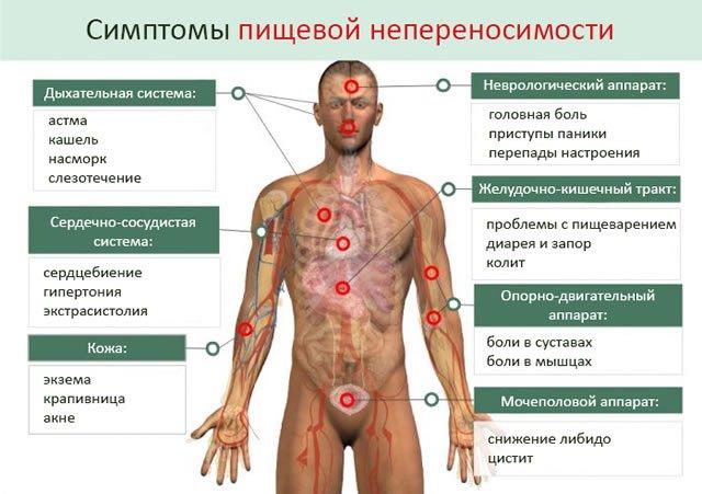 Диагностика целиакии чаще всего затруднена, а многие больные не догадываются о наличии аллергии на глютен