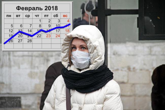 По данным Роспотребнадзора, в феврале 2018, заболеваемость гриппом не достигла эпидпорога, однако к концу февраля/началу марта возможен подъем заболеваемости по всей стране