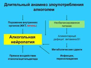 Полинейропатия может возникнуть и как результат чрезмерного употребления алкоголя, в следствие чего ЦНС отправляется обилием этанола