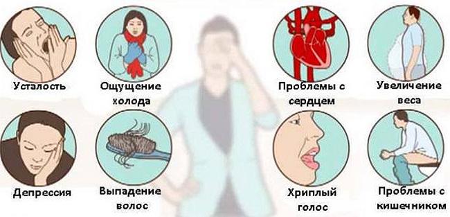 Характерные признаки повышенного сахара в крови