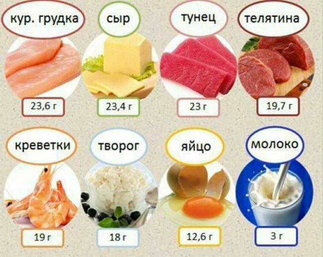 При составлении своей продуктовой корзины важно помнить, что Ваше питание должно быть сбалансированным по всем питательным нутриентам, а не только по белкам
